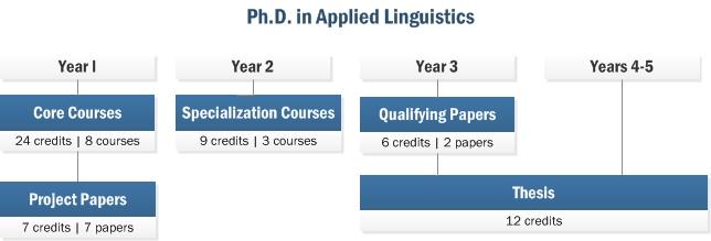 phd thesis linguistics